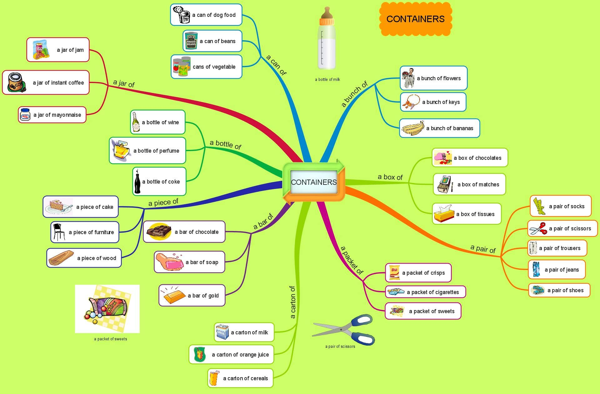 CONTAINERS-mind map tiếng anh